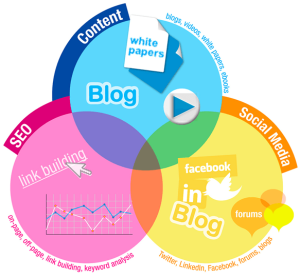 Intersection of Inbound Marketing Activities